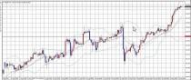 ドル円、ユーロドルともに方向性がしっかりと見えている局面