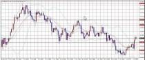 【FX相場分析】重要な経済指標があるので気をつけて取引してください